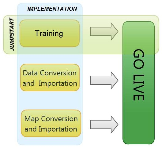 iLandMan Implementation Process