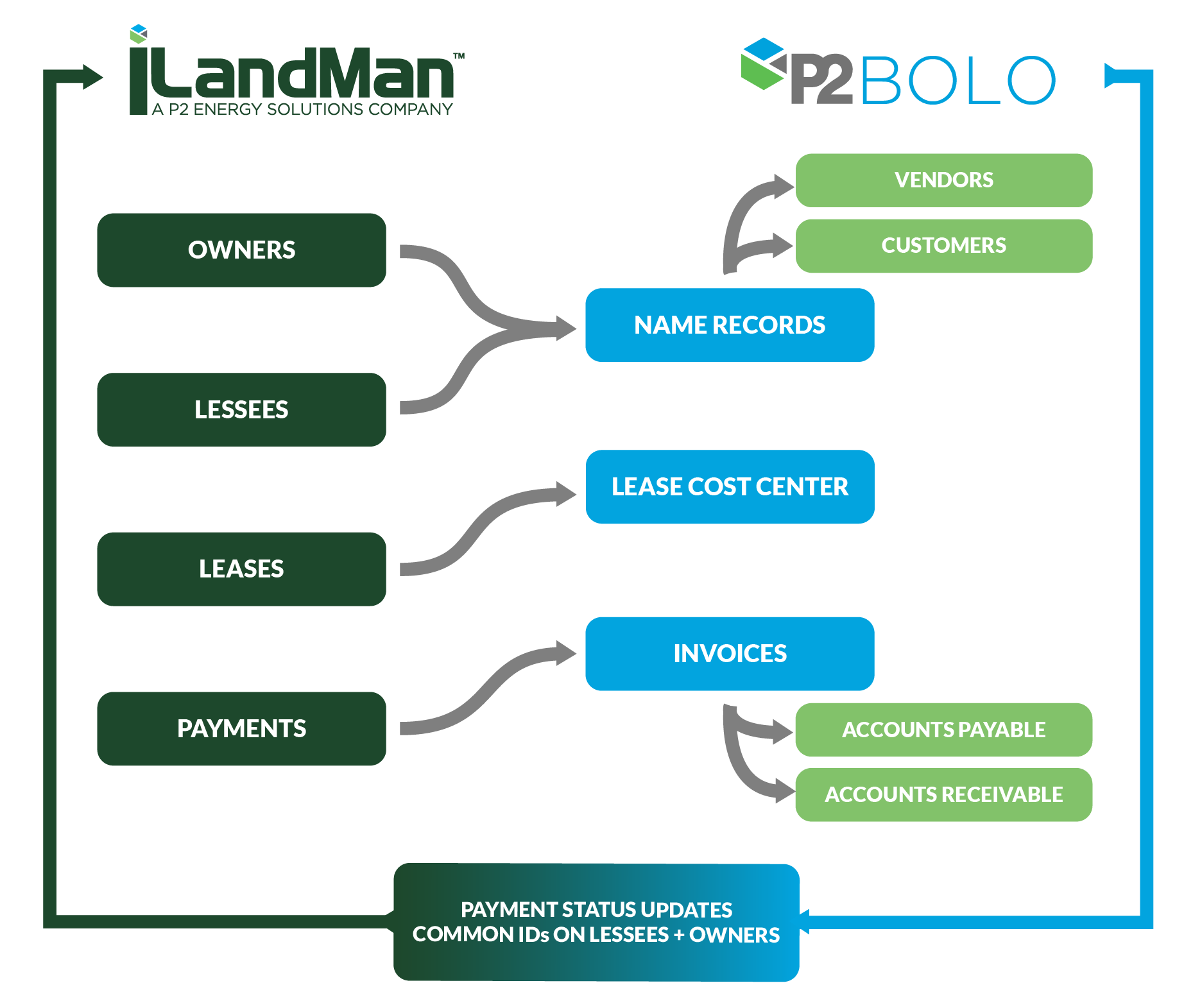 iLandMan P2 BOLO Accounting Integration Infographic